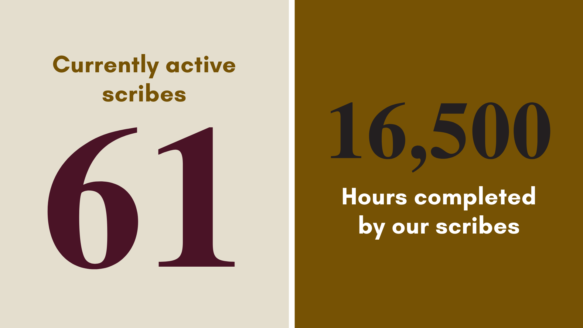 We have 61 active scribes, and our scribes worked for a total of 16,500 hours